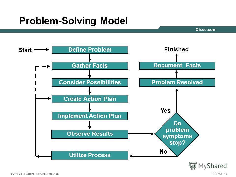 Build a Succesful Blog - Problem Solving