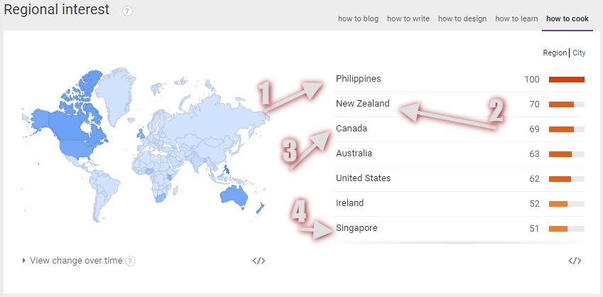 Build a Succesful Blog - Google trends 2
