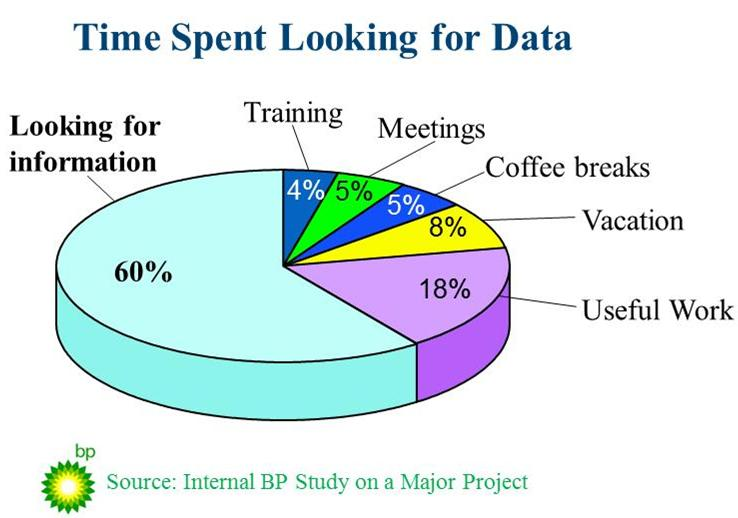 Build a Succesful Blog - Time Spent for Looking data