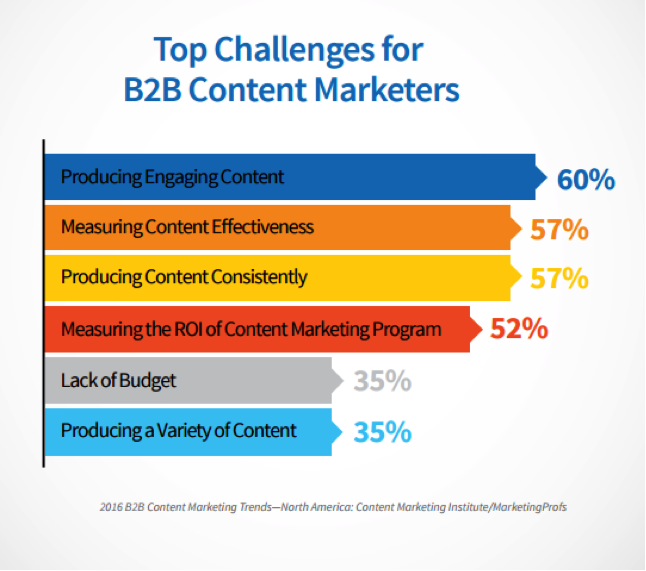 Build a |Succesful Blog - top-challenges-for-b2b-content-marketers