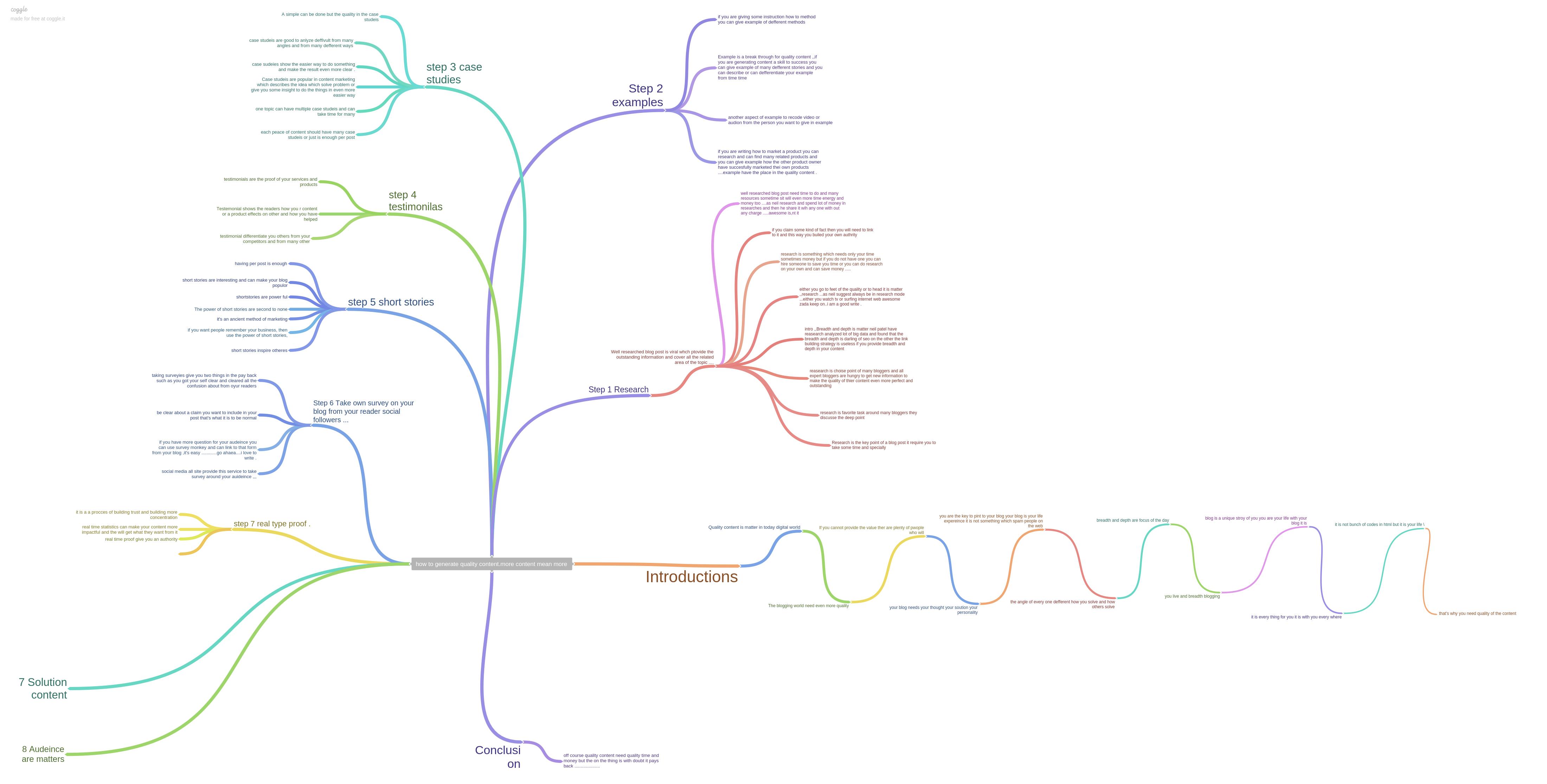 Build a Succesful Blog - Mind map Coggle.it