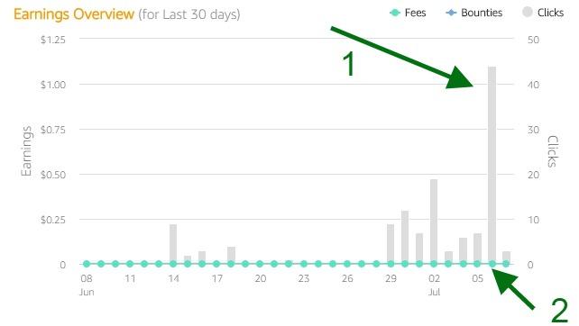 Build a Succesful Blog - Amazon analytics shots