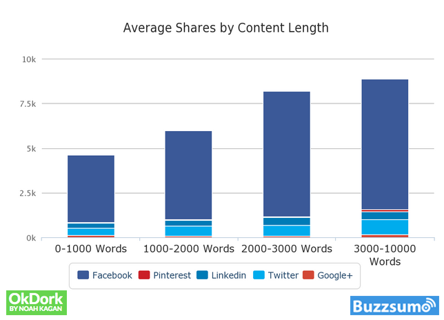 Build a Succesful Blog - Shares-by-Content-Length.png