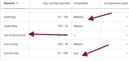 expert blogger google keyword planner
