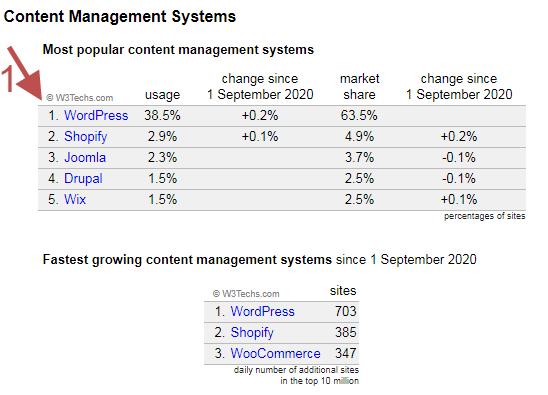 build a succesful blog most popular CMS platform on the Web