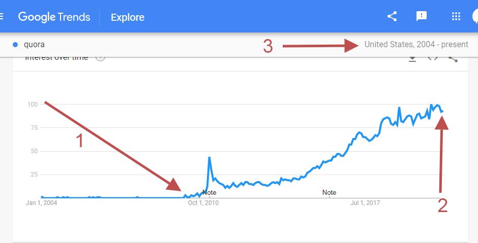 build-a-succesful-blog-quora-trends
