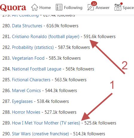 Build a succesful blog. Quora communities
