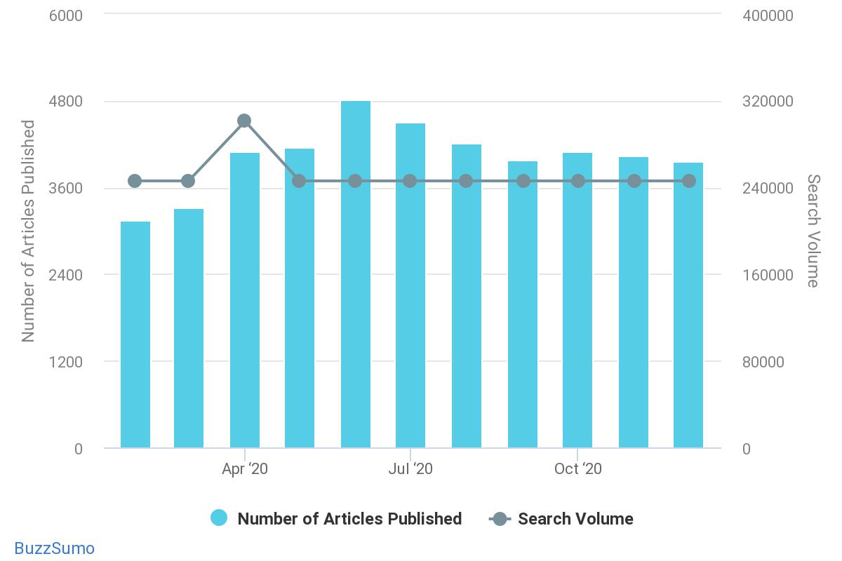 expert bloggers - how to use buzzsumo effectively