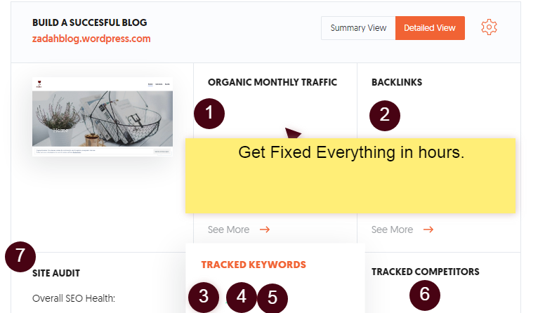 expert blogger creat project with uber suggest