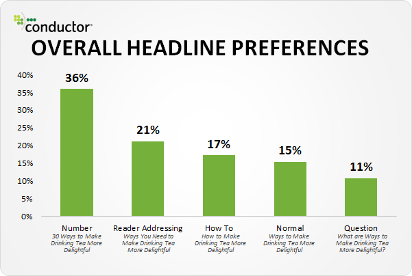 how to be succesful blogger - headlines